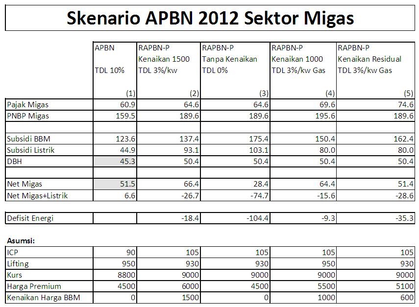 http://kwikkiangie.com/v1/wp-content/uploads/2012/03/perhitungan_bbm_anggito.jpg