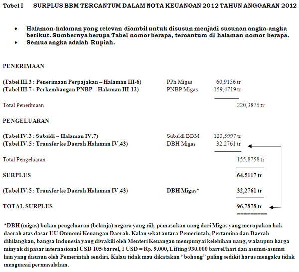 SURPLUS BBM TERCANTUM DALAM NOTA KEUANGAN 2012 TAHUN ANGGARAN 2012