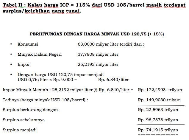 Kalau harga ICP = 115% dari USD 105/barrel masih terdapat  surplus/kelebihan uang tunai