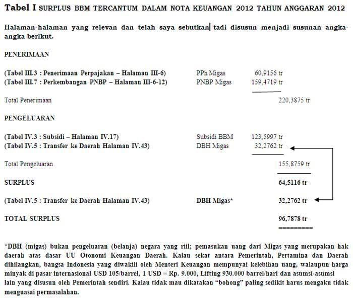 Tabel I SURPLUS BBM TERCANTUM DALAM NOTA KEUANGAN 2012 TAHUN ANGGARAN 2012