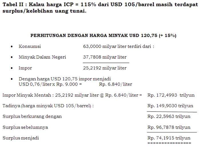 Tabel II : Kalau harga ICP = 115% dari USD 105/barrel masih terdapat  surplus/kelebihan uang tunai